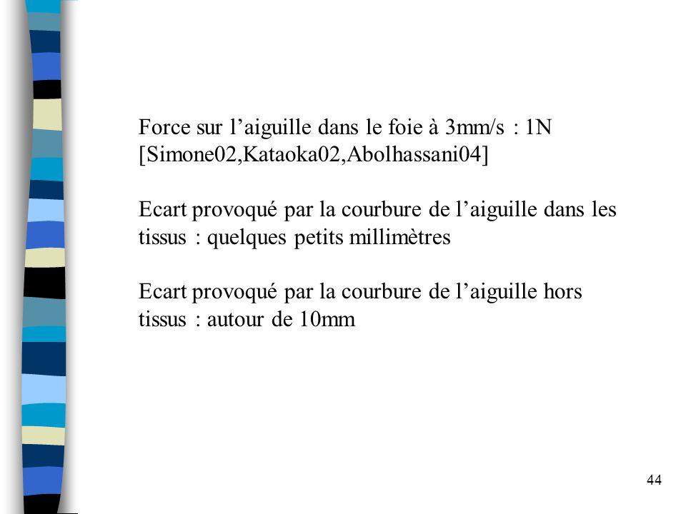 Force sur l'aiguille dans le foie à 3mm/s : 1N [Simone02,Kataoka02,Abolhassani04]